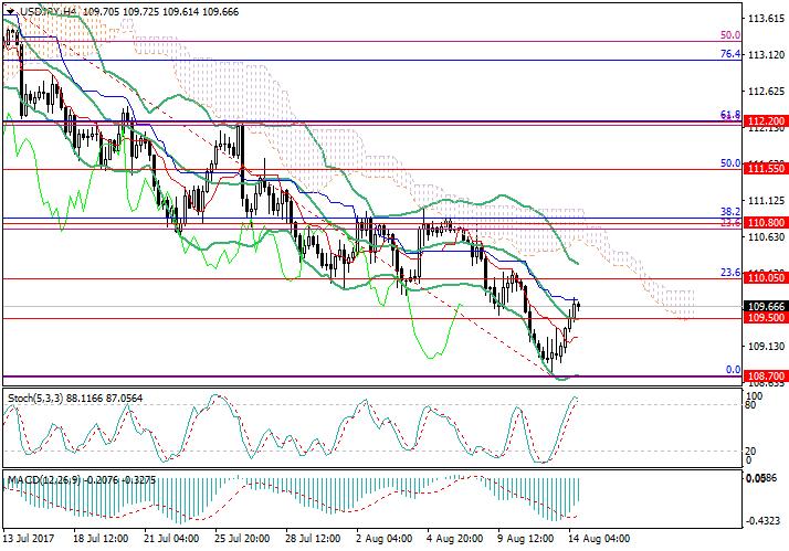 USD/JPY: yen is under pressure