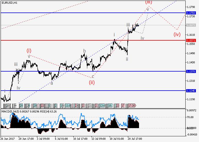 EUR/USD : l'anlayse des vagues