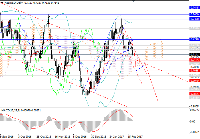 NZD/USD: the pair returns to the descending channel