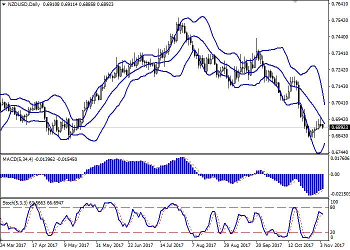 NZD/USD: dollar New Zealand membuat pembetulan