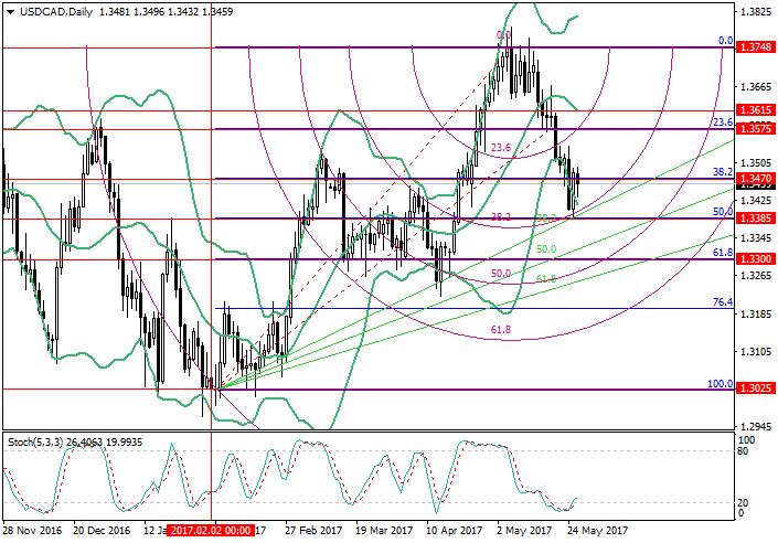 Fibonacci analysis in forex trading
