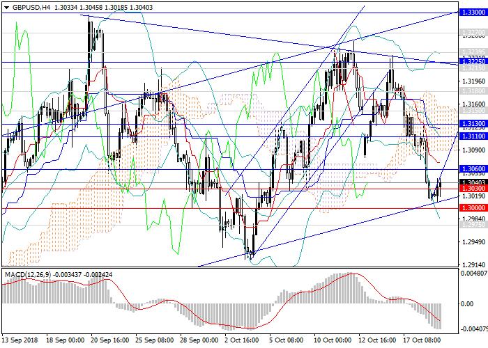 GBP/USD: resumen general