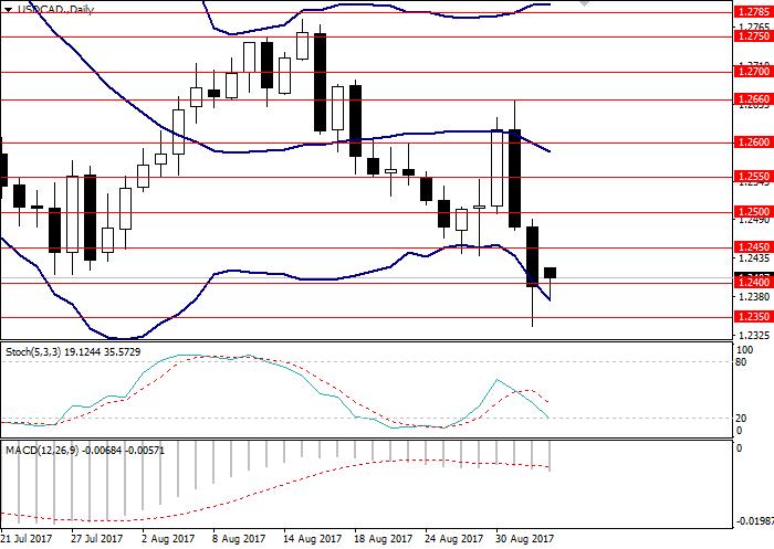 USD/CAD: технический анализ