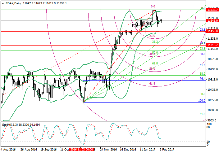 FDAX: Fibonacci analysis