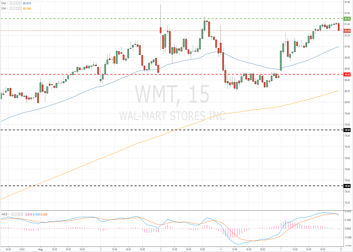 Wal-Mart Stores, Inc. (WMT/NYSE/S&P500)