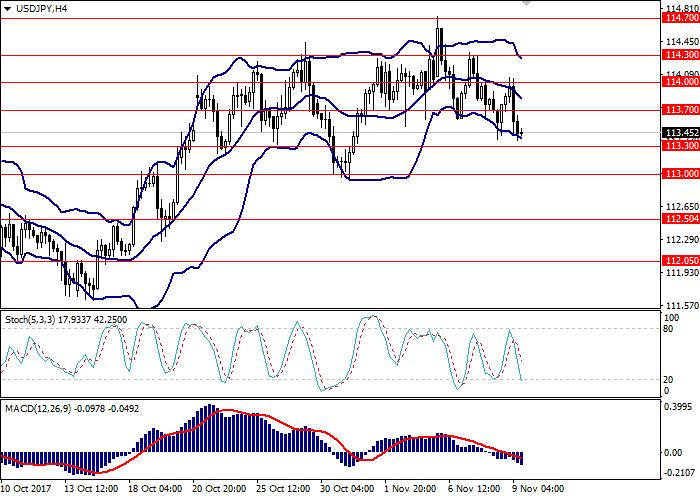 USD/JPY: analisis am