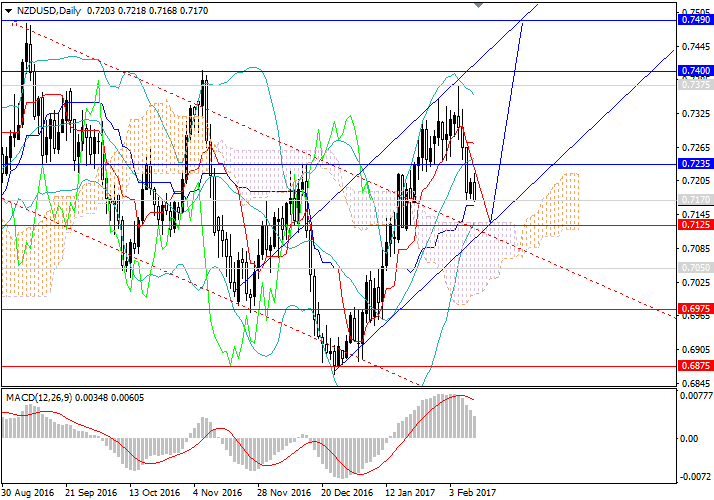 NZD/USD: the pair remains in an uptrend