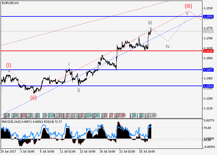 EUR/USD : l'analyse des vagues