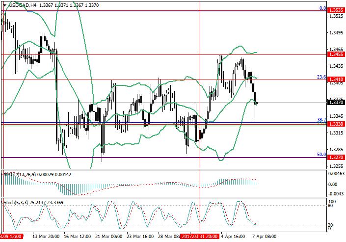 USD/CAD: Canadian dollar strengthens