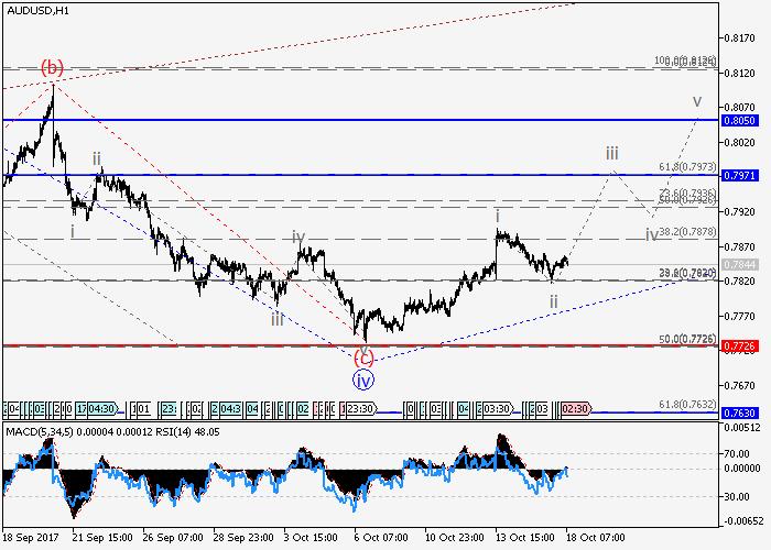 AUD/USD: волновой анализ