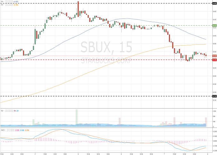 Starbucks Corporation (SBUX/NASD/S&P500)