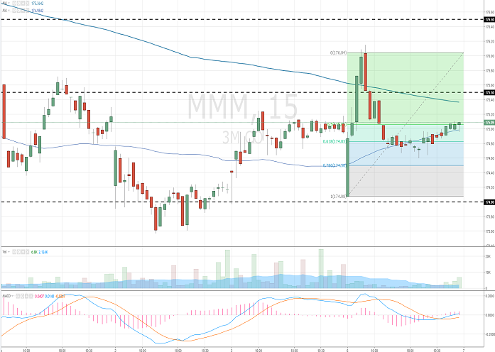 3M Company: analytical review