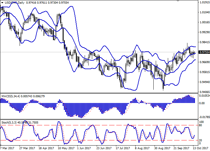 USD/CHF: the pair is trading in the flat