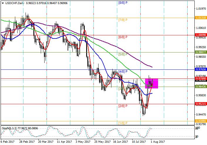 USD/CHF: Murray analysis