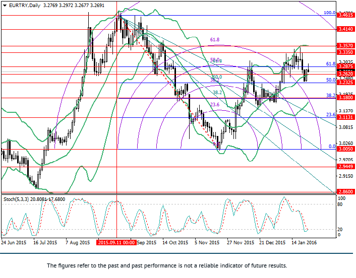 EUR/TRY: analiza poziomów Fibonacci