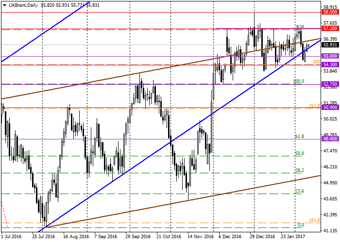 Brent Crude Oil: general analysis