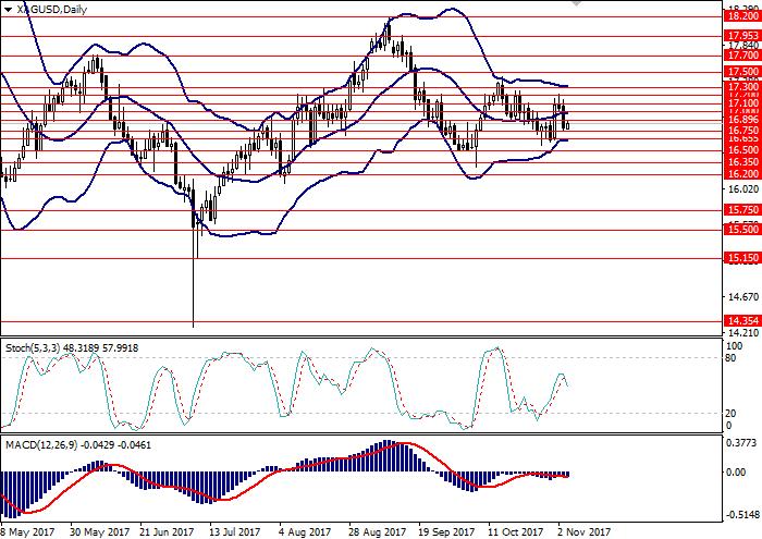 XAG/USD: analisis teknikal