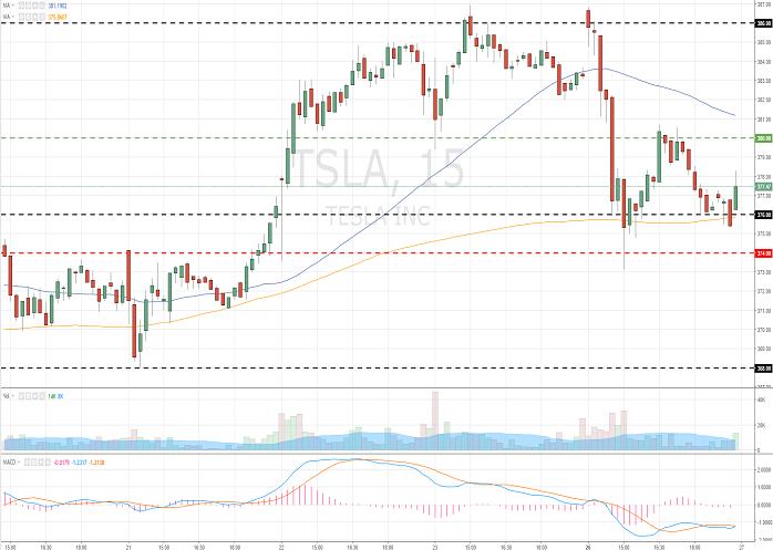 Tesla, Inc. (TSLA/NASD)