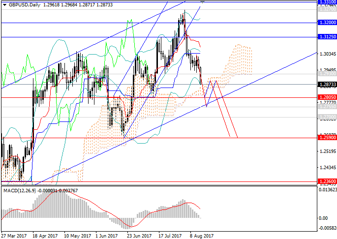 GBP/USD: change of the mood