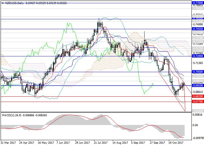 NZD/USD: trend menurun kekal