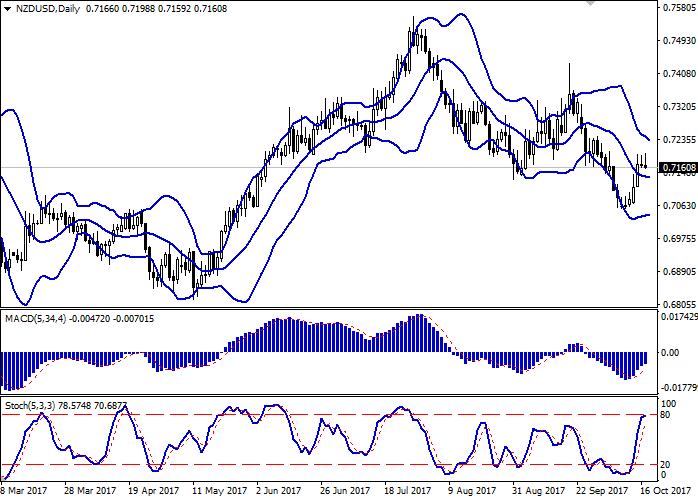 NZD/USD: пара показывает флэтовую динамику