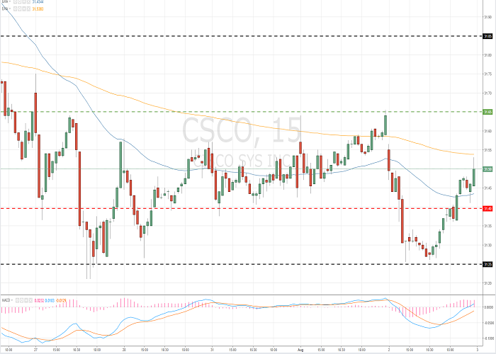 Cisco Systems, Inc. (CSCO/NASD/S&P500)