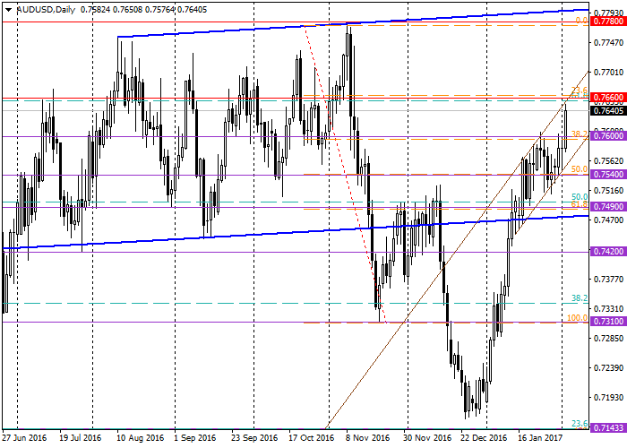 AUD/USD: general analysis