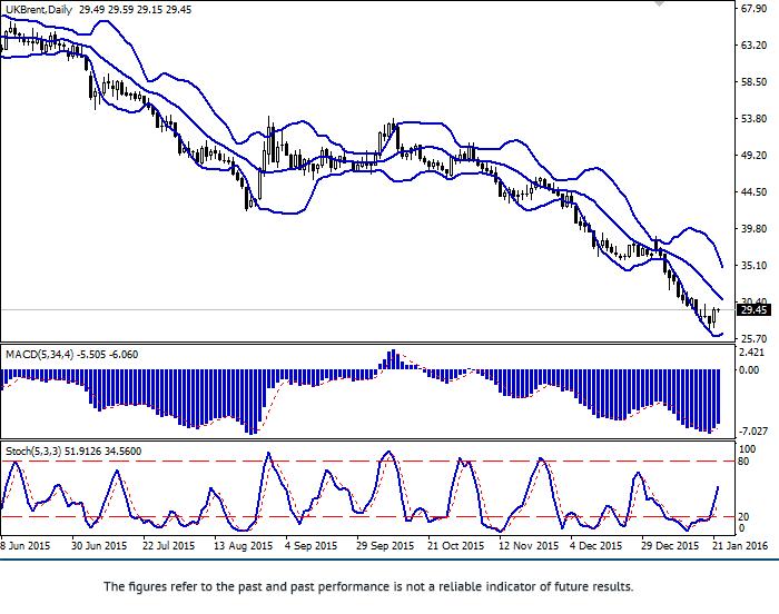 Brent: ceny na naftę urosły