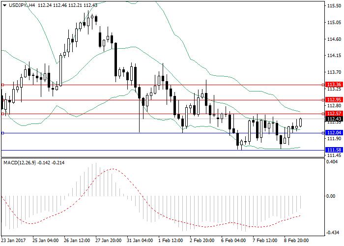 USD/JPY: przegląd ogólny