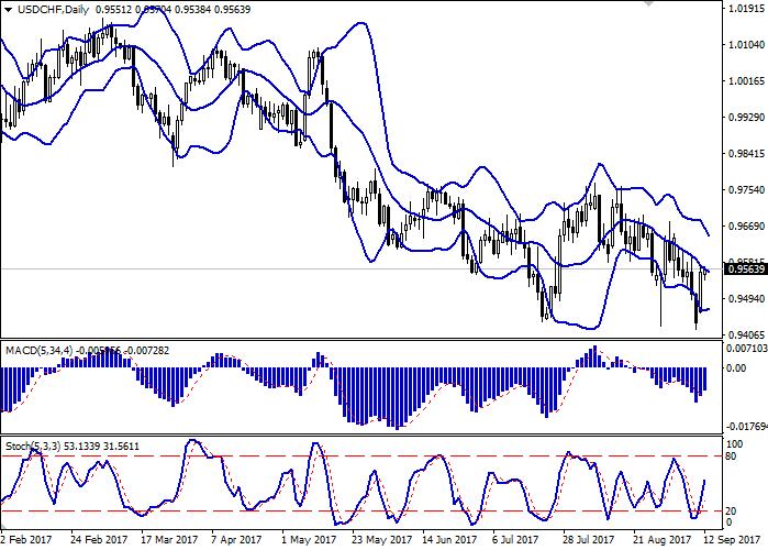 USD/CHF: доллар корректируется