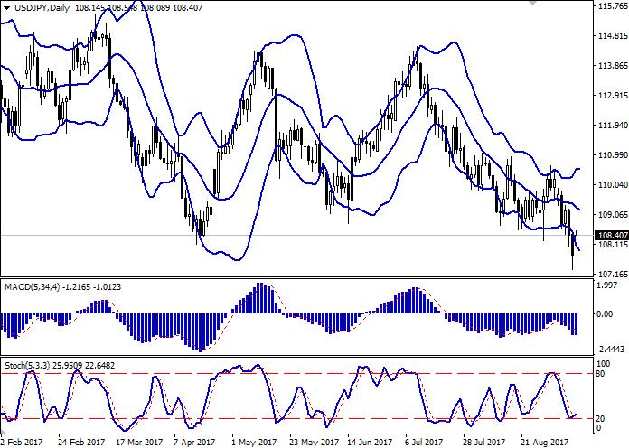 USD/JPY: доллар корректируется