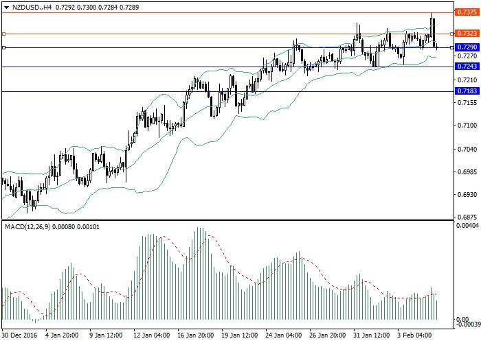 NZD/USD: przegląd ogólny