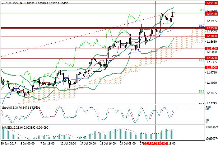 EUR/USD: dollar will fall