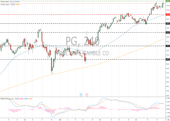 The Procter & Gamble Co. (PG/NYSE): general review