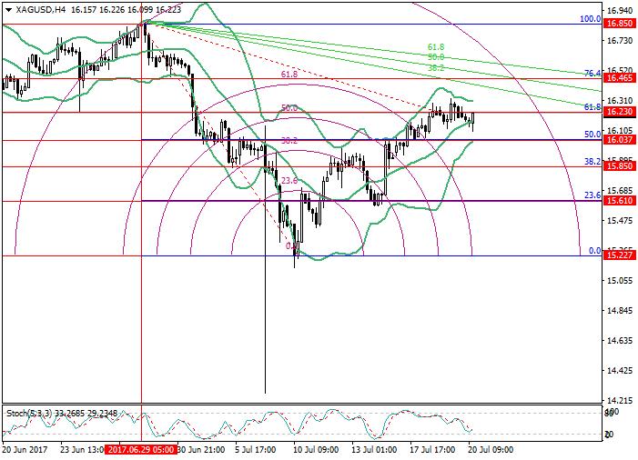 XAG/USD : l'analyse des niveaux de Fibonacci