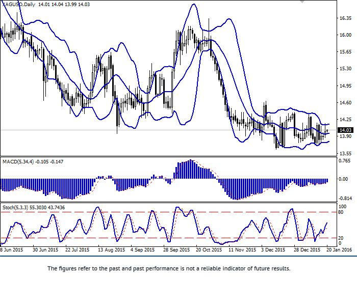 XAG/USD: wzrost ceny na srebro