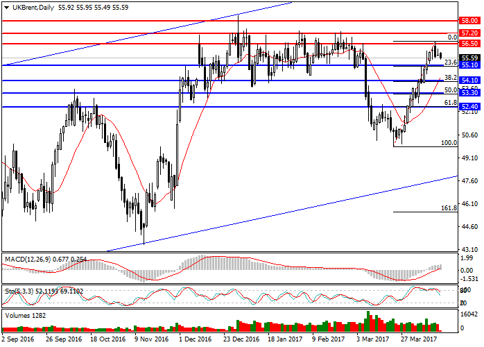 Brent Crude Oil: general review