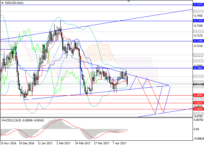 NZD/USD: US dollar waiting for FOMC support