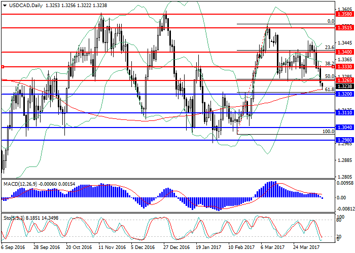 USD/CAD: general review