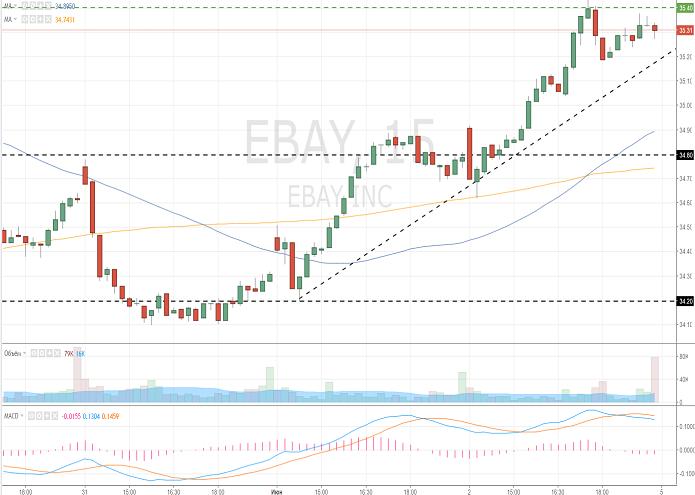 eBay Inc. (EBAY/NASD/S&P500)