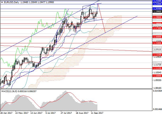 EUR/USD: ожидание пика — риск для европейской валюты
