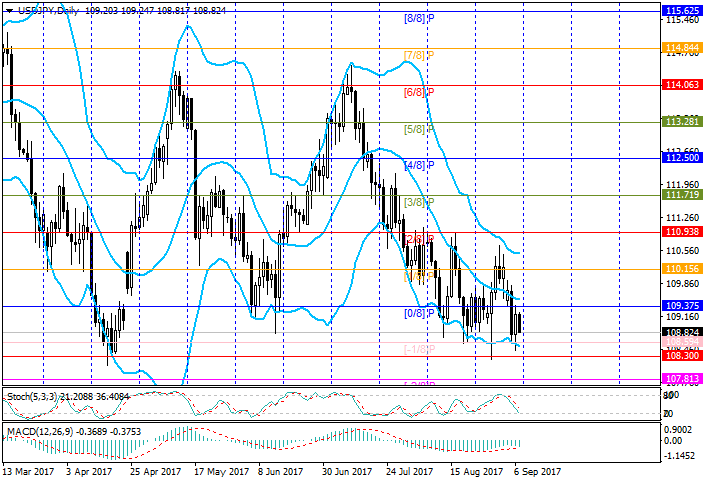 USD/JPY: analisis Murrey