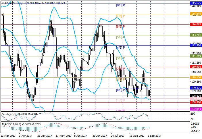 USD/JPY: Murrey analysis