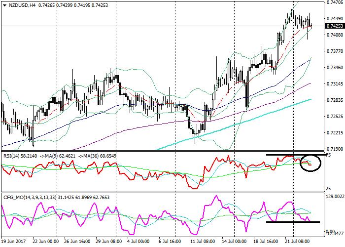 NZD/USD : l'analyse technique