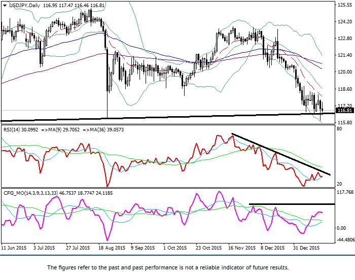 USD/JPY: techniczna analiza