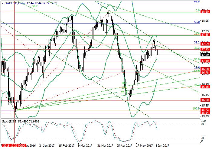 XAG/USD: análisis de Fibonacci
