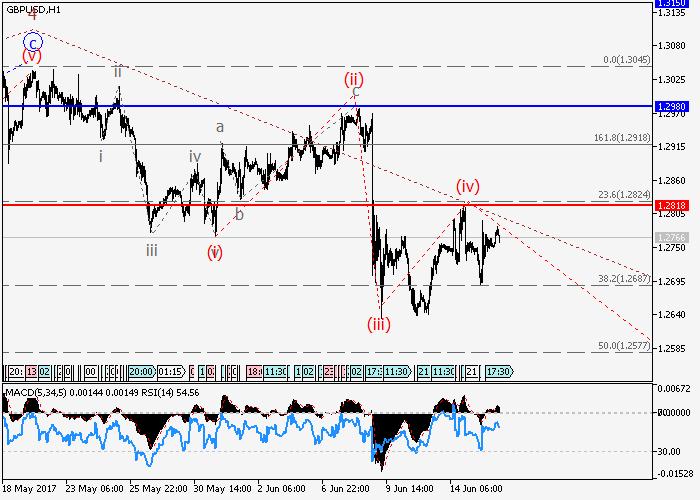 GBP/USD: Elliott-Wellen Analyse