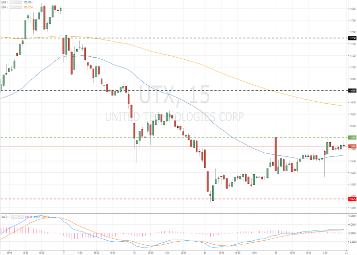 United Technologies Corporation (UTX/NYSE/S&P500)