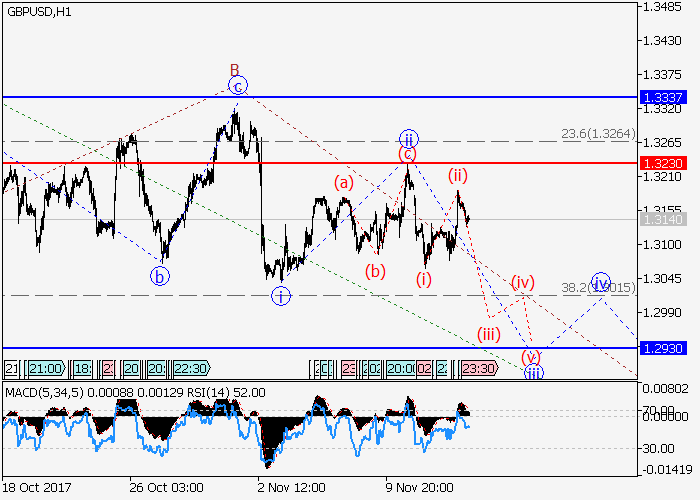 GBP/USD: analisis wave