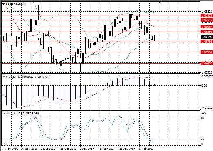 EUR/USD: analiza ogólna